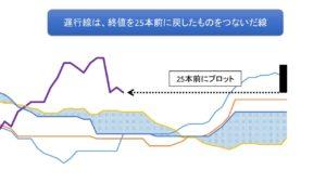 遅行線の計算式の図解