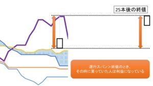 遅行スパンと株価の位置関係の図解