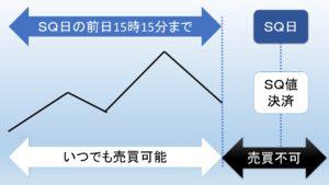 SQの図解