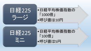 日経225先物のラージとミニの比較
