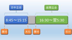 日経225先物の取引時間