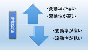 時価総額と株式の関係性