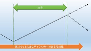 時間論の例
