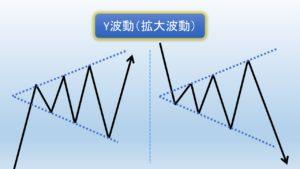 Y波動(拡散波動)の図解