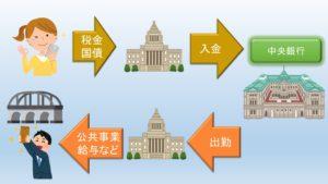 政府の銀行の図解