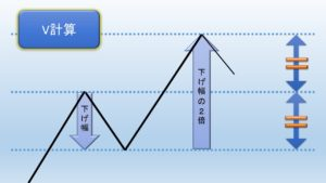 V計算の図解