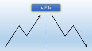N波動の図解