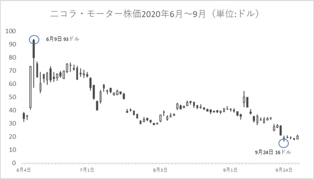 ニコラ・モーター株価