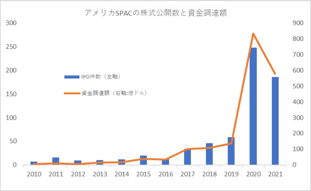 SPAC株式公開と資金調達額
